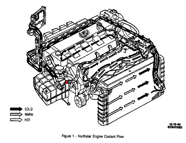 [XOTG_4463]  Which direction does the coolant flow on a 2002 SLS? | Cadillac Owners Forum | 2000 Cadillac Deville Northstar Engine Diagram |  | Cadillac Owners Forum