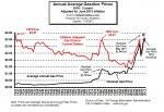 Inflation Adjusted Gasoline2013.jpg
